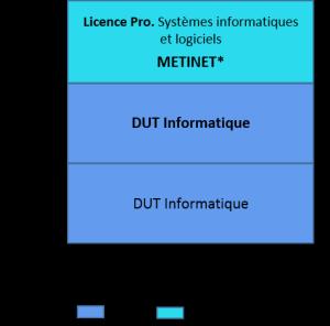 Bac+3 systèmes informatiques et logiciels_a