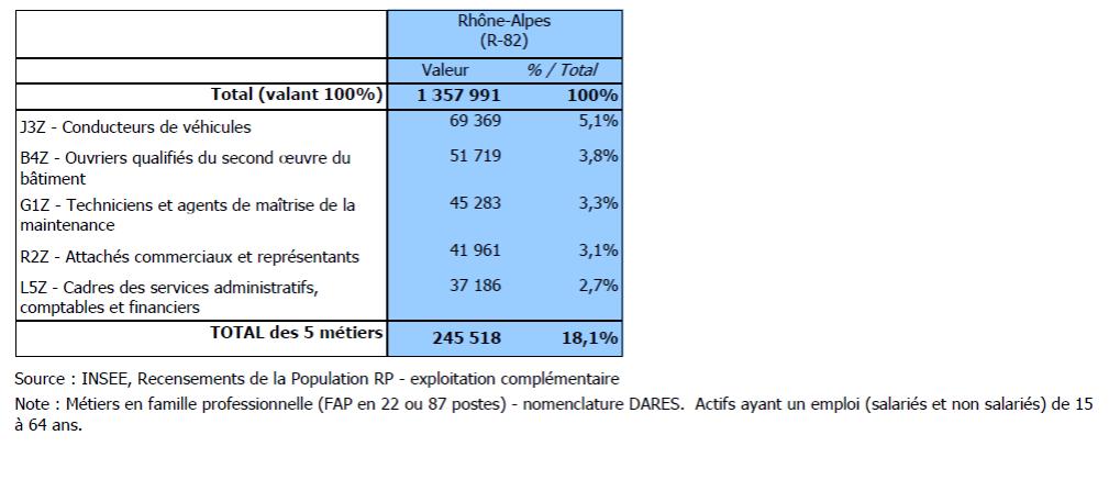 métiers occupés par des hommes en région Rhône-Alpes