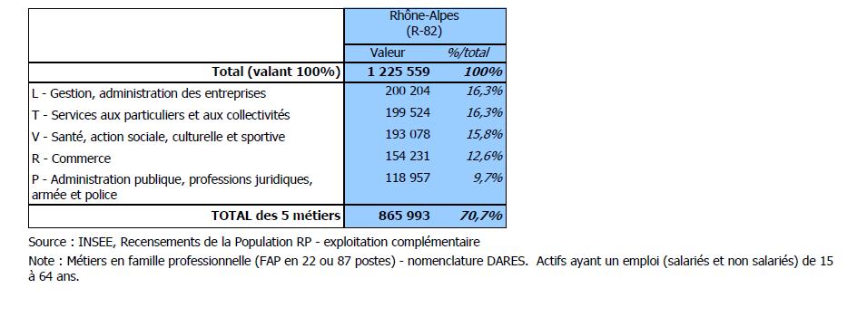 secteurs occupés par des femmes en région Rhône-Alpes