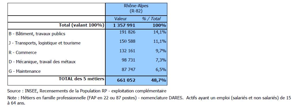 secteurs occupés par des hommes en région Rhône-Alpes