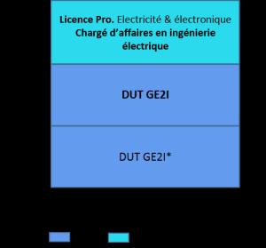Bac+3 Licence professionnelle, électricité et électronique, génie électrique et informatique industrielle, chargé d'affaires en ingénierie électrique_a