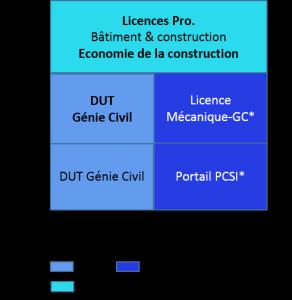 Bac+3 licence pro bâtiment et construction, économie de la construction