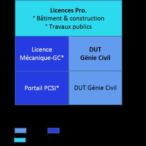 Bac+3 licence pro, bâtiment et construction, travaux publics