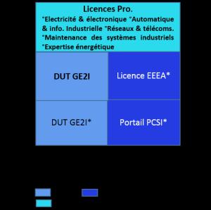 Bac+3 licence professionnelle électricité et électronique, automatique, réseaux et télécommunications, systèmes industriels, expertise énergétique_b