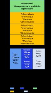 Bac+5, école d'ingénieur Polytech Lyon, informatique, matériaux, génie industriel