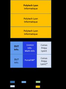 Bac+5 école d'ingénieur, Polytech, informatique_d