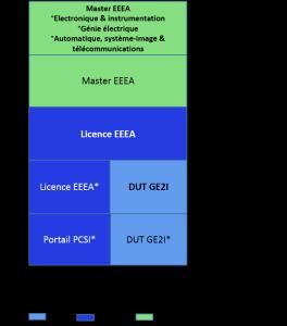 Bac+5 électonique énergie électrique automatisme, électronique électrotechnique automatique procédés_b