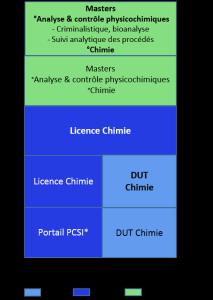 Bac+5 analyse et contrôle physicochimiques, criminalistique bioanalyse, chimie, suivie analytique procédés
