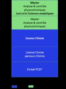 Bac+5 analyse et contrôle physicochimiques, sciences analytiques_a