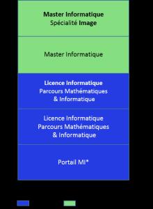 Bac+5 informatique, image, parcours mathématiques et informatique_a