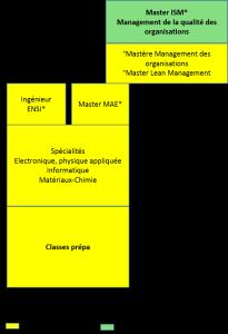 bac+5, Ingénierie pour la santé et le médicament, administration des entreprises, mastère management des organisations_a