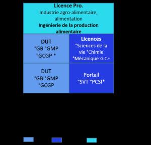 Bac+3 génie biologique, génie mécanique et productique, génie chimique génie des procédés, industrie agro-alimentaire alimentation_b