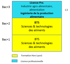 Bac+3 industrie agro-alimentaire, alimentation_a