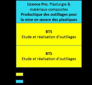 Bac+3 licence pro plasturgie et matériaux composites, productique outillage mise en oeuvre plastiques_a
