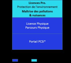 Bac+3 licence professionnelle, protection de l'environnement, maitrise des pollutions et nuisances_a