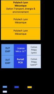 Bac+5 école ingénieur Lyon 1, mécanique, tranport énergie et environnement_b