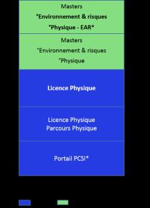 Bac+5 environnement et risques, physque,environnement atmosphère et radioprotection
