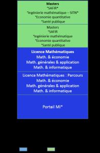 Bac+5 mathématiques, ingénierie mathématique, économie quantitative, santé publique, sciences actuarielle et financière_c