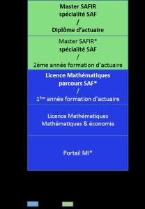 Bac+5, mathématiques, sciences actuarielle et financière, actuaire_a