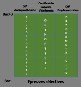 Formations paramédicales, orthoptie, psychomotricité, audioprothèse_b