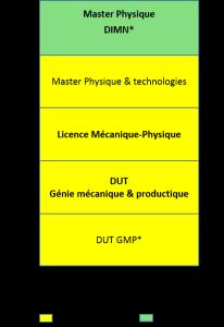 Master Physique, développement instrumental pour les micro et nanotechnologies