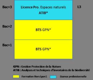 bac+3 licence pro espaces naturels biodiversité